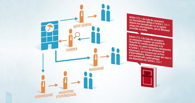 illustration IAS emprunteur niveau 3 - campus babylon.fr - Formations IOBSP et IAS